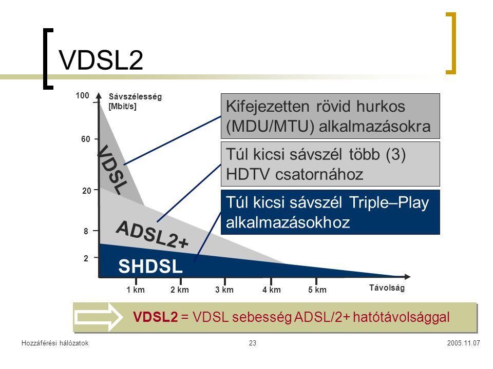 VDSL2 100. Sávszélesség. [Mbit/s] Kifejezetten rövid hurkos (MDU/MTU) alkalmazásokra. 60. Túl kicsi sávszél több (3) HDTV csatornához.